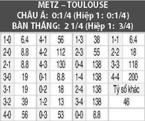 Soi kèo M88 trận Metz vs Toulouse, 01h00 ngày 29/9