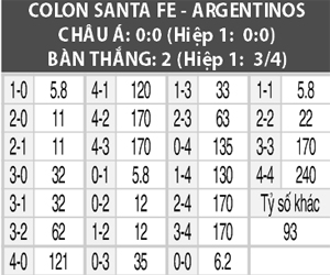 Soi kèo M88 trận Colon vs Argentinos Juniors, 07h10 ngày 01/10