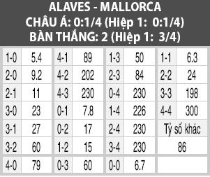 Soi kèo M88 trận Alaves vs Mallorca, 21h00 ngày 29/9