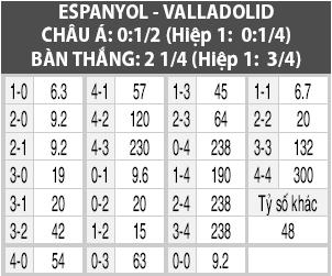 Soi kèo M88 trận Espanyol vs Valladolid, 17h00 ngày 29/9