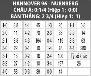 Soi kèo M88 trận Hannover vs Nuernberg, 01h30 ngày 1/10