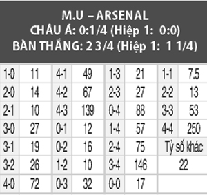 Soi kèo M88 trận Man United vs Arsenal, 02h00 ngày 1/10: Kéo pháo vào 'nhà hát'