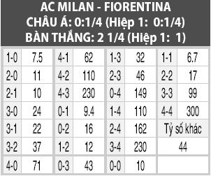 Soi kèo M88 trận Milan vs Fiorentina, 01h45 ngày 30/9: Sợi thòng lọng siết chặt
