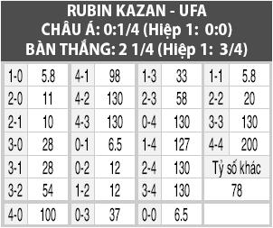 Soi kèo M88 trận Rubin Kazan vs Ufa, 18h00 ngày 29/9: