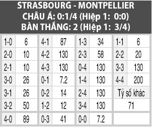 Soi kèo M88 trận Strasbourg vs Montpellier, 20h00 ngày 29/9