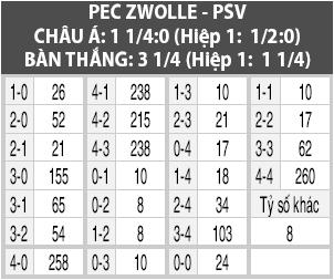 Soi kèo M88 trận PEC Zwolle vs PSV, 19h30 ngày 29/9