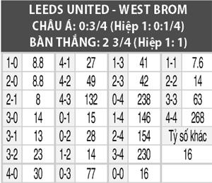 Soi kèo M88 trận Leed United vs West Brom, 01h45 ngày 2/10