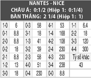 Soi kèo M88 trận Nantes vs Nice, 01h00 ngày 6/10