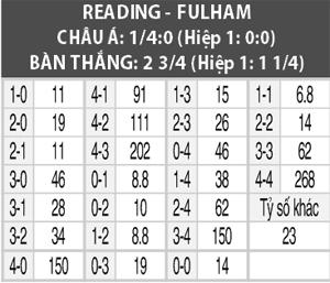 Soi kèo M88 trận Reading vs Fulham, 02h00 ngày 2/10