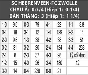 Soi kèo M88 trận Heerenveen vs Zwolle, 01h45 ngày 6/10