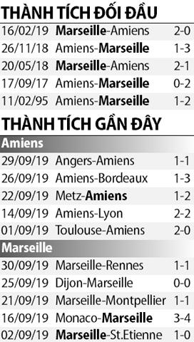 Soi kèo M88 trận Amiens vs Marseille, 01h45 ngày 5/10