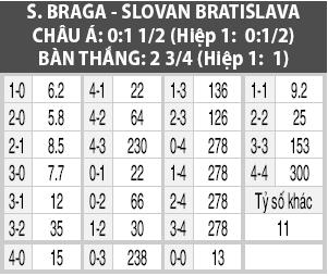 Soi kèo M88 trận Braga vs Slovan Bratislava, 23h55 ngày 3/10