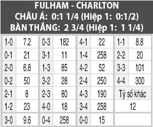 Soi kèo M88 trận Fulham vs Charlton, 18h30 ngày 5/10: