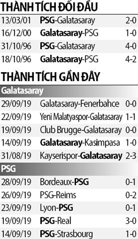 Soi kèo M88 trận Galatasaray vs PSG, 02h00 ngày 2/10: Củng cố ngôi đầu