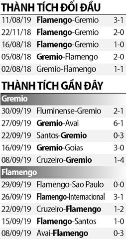 Soi kèo M88 trận Gremio vs Flamengo, 07h30 ngày 3/10: Đánh sập Arena do Gremio