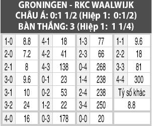 Soi kèo M88 trận Groningen vs RKC Waalwijk, 01h00 ngày 05/10