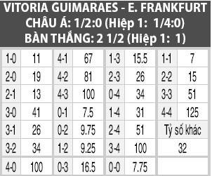 Soi kèo M88 trận Guimaraes vs Frankfurt, 02h00 ngày 4/10
