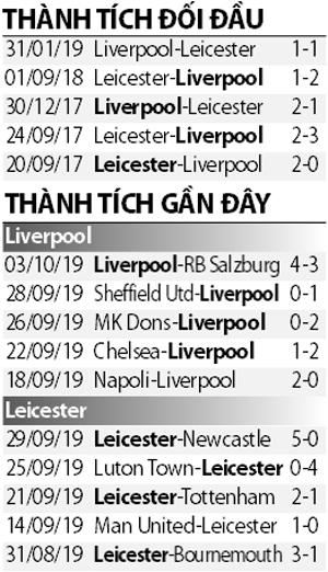 Soi kèo M88 trận Liverpool vs Leicester, 21h00 ngày 5/10: Dập tắt cuộc nổi loạn