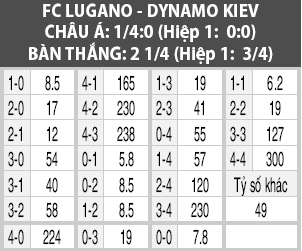 Soi kèo M88 trận Lugano vs Dinamo Kiev, 02h00 ngày 4/10