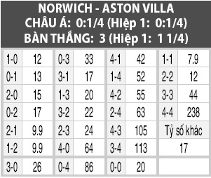 Soi kèo M88 trận Norwich vs Aston Villa, 21h00 ngày 5/10