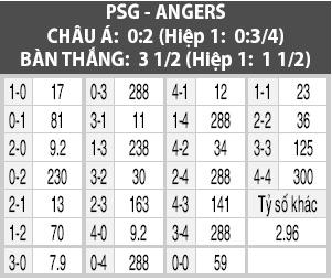 Soi kèo M88 trận PSG vs Angers, 22h30 ngày 5/10: Chặn đứng ngựa ô