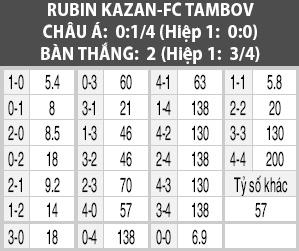 Soi kèo M88 trận Rubin Kazan vs FC Tambov, 20h30 ngày 5/10