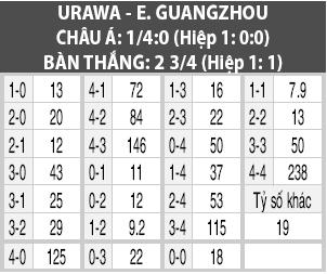 Soi kèo M88 trận Urawa vs GZ Evergrande, 17h30 ngày 2/10
