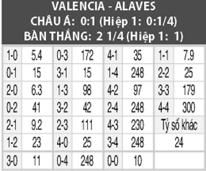 Soi kèo M88 trận Valencia vs Alaves, 23h30 ngày 5/10: 'Hiểm địa' Mestalla