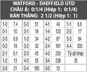Soi kèo M88 trận Watford vs Sheffield Utd, 21h00 ngày 5/10