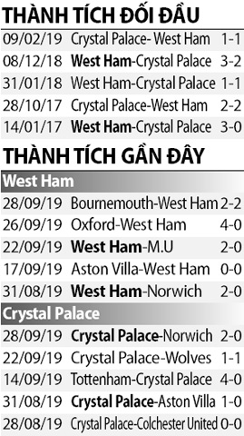Soi kèo M88 trận West Ham vs Crystal Palace, 23h30 ngày 5/10: Tiếp tục leo cao